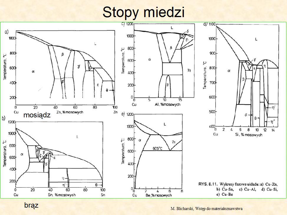 Budowa I Podstawowe Wlasciwosci Materialow Fizyka Dla Kazdego