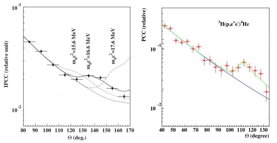 Korelacje kątowe dla par elektron pozyton emitowanych w rozkładzie (a) berylu-8 oraz (b) helu-4.